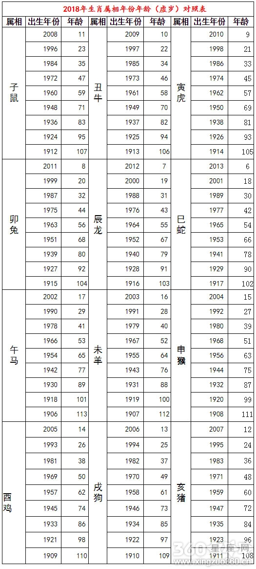 2018年12生肖表 2018年十二生肖年龄(虚岁)对照表图片