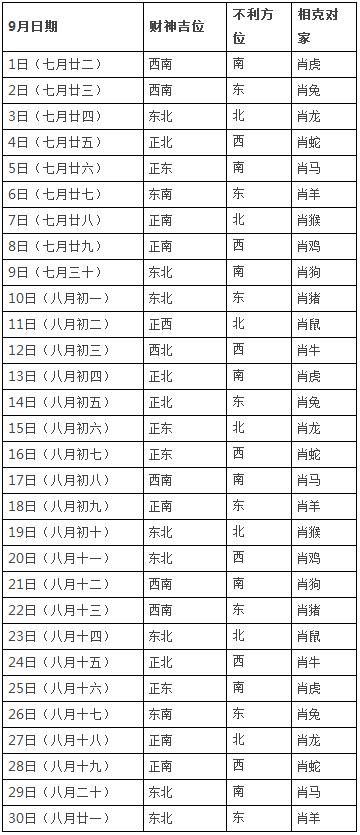 2018年9月打牌赢钱财神方位查询表