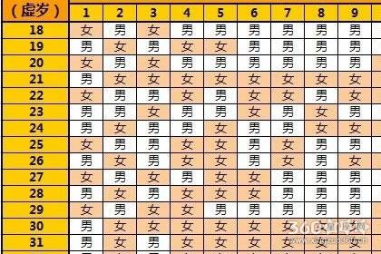 清宫表2019生男生女图准确预测