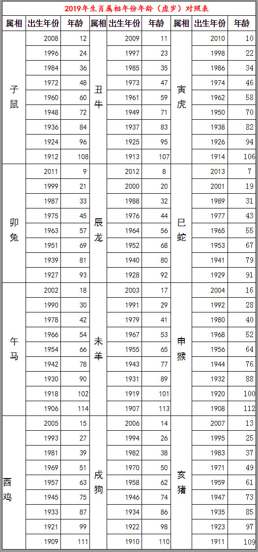 2019年年龄虚岁对照表 虚岁年龄介绍