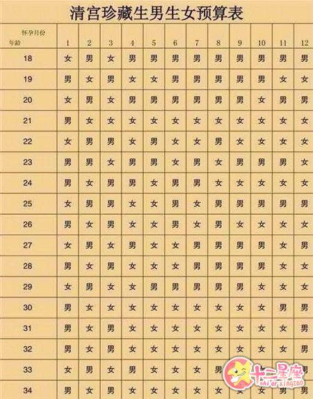 清宫表2019生男生女图准确性最高的预测