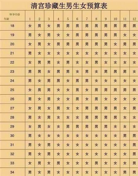 2019清宫图表最准确版计算法 生男生女的介绍