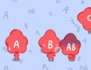 四大血型最抗拒做什么事情