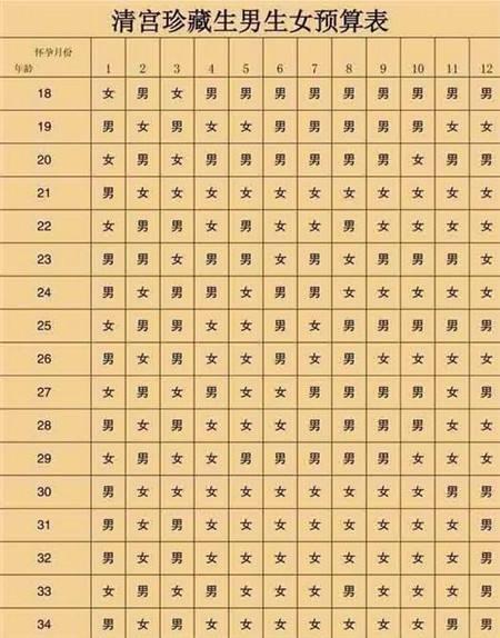 2019清宫图生男生女表 清宫表预测