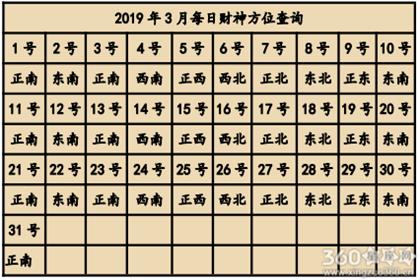 2019年3月喜神方位查询一览表