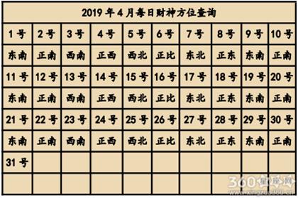 2019年4月喜神方位查询一览表