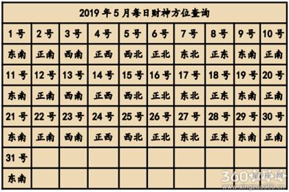 2019年5月喜神方位查询一览表