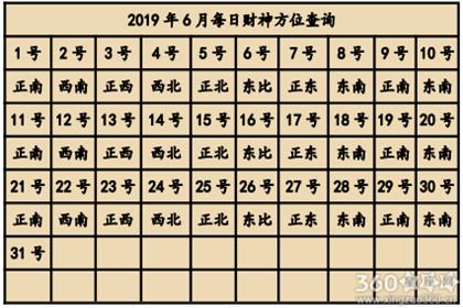 2019年6月喜神方位查询一览表