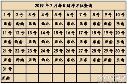 2019年7月喜神方位查询一览表