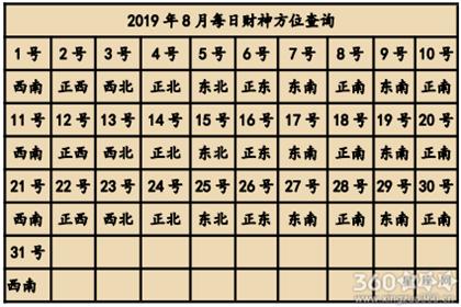 2019年8月喜神方位查询一览表