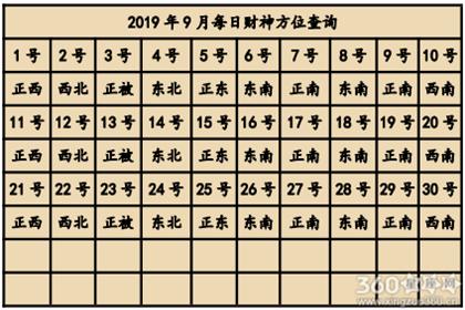 2019年9月喜神方位查询一览表