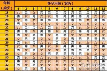 2019清宫表生男生女图重点分析
