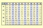 2019生肖排表图片 属相年龄对照表2019