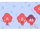 四大血型都是如何表达自己的不满