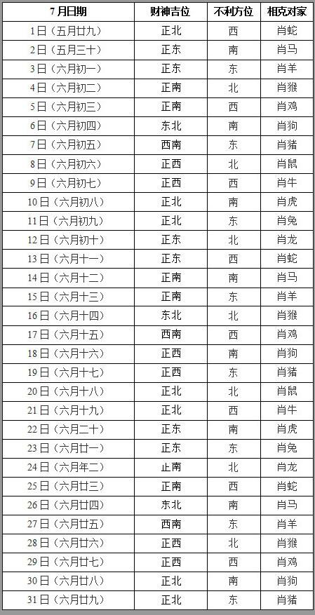 2019年7月打牌赢钱财神方位查询表
