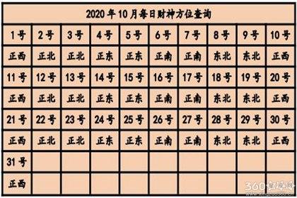 今日财神方位在哪 2020年财神方位查询表