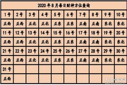 2020年麻将财神方位在哪里 坐哪个方向赢钱