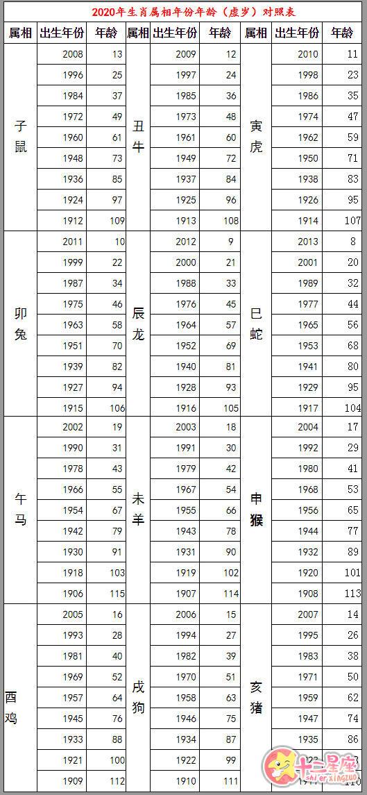 2020岁数对照表 2020年虚岁年龄对照表