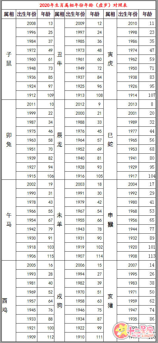 2020十二生肖号码表图 生肖年份对照表年龄虚岁