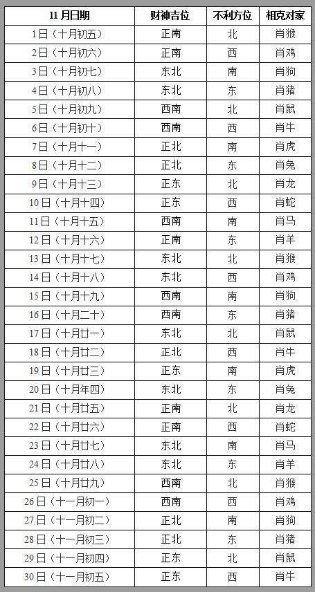 2019年11月打牌赢钱财神方位查询表