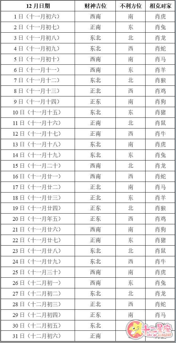 2019年12月打牌赢钱财神方位查询表