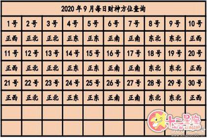 今日财神方位查询 2020年每日打麻将方位表