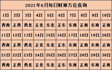 今日财神方位在哪 2021年财神方位查询表