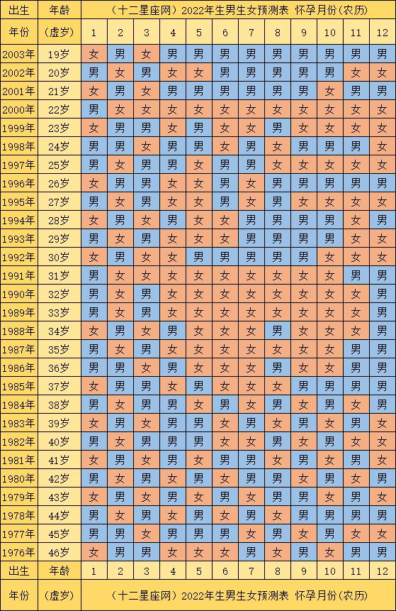 清宫男女推算表2022 清宫图表怎么看